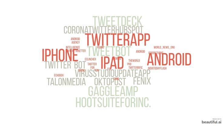 خريطة التطبيقات المستخدمة في التغريد