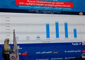 وزيرة الصحة: الأسبوع الـ51 لكورونا الأكثر في عدد الإصابات والوفيات