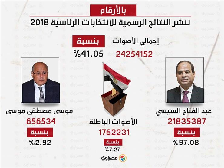 بالأرقام.. ننشر النتائج الرسمية للانتخابات الرئاسية 2018