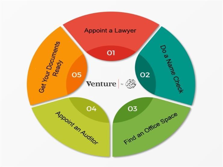 لأول مرة.. موقع إلكتروني لتقديم الخدمات القانونية المتكاملة للشركات الناشئة