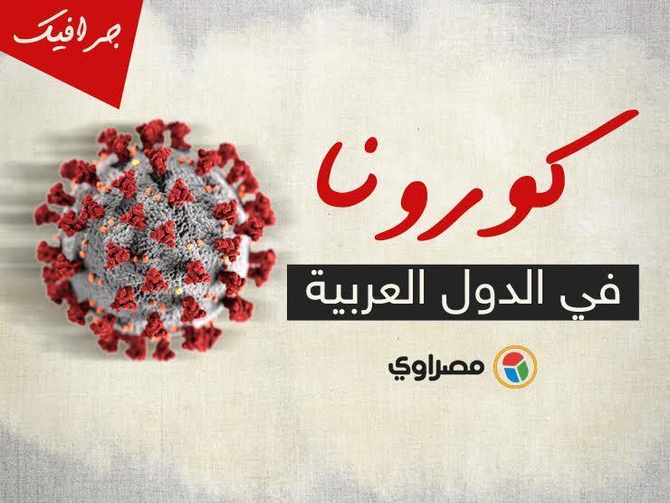 """10 آلاف حالة وفاة بـ """"كورونا"""" في الوطن العربي..  و66% من الضحايا بمصر والعراق والسعودية"""