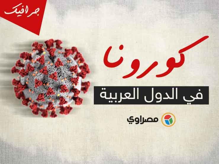 أعلى حصيلة يومية عربيًا:  أكثر من 12 ألف إصابة جديدة .. والوفيات تعاود الارتفاع